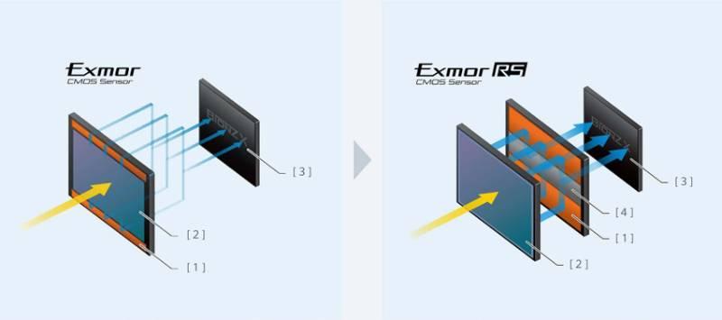 Cảm biến Fullframe 50.1 MP Exmor RS BSI CMOS Sensor