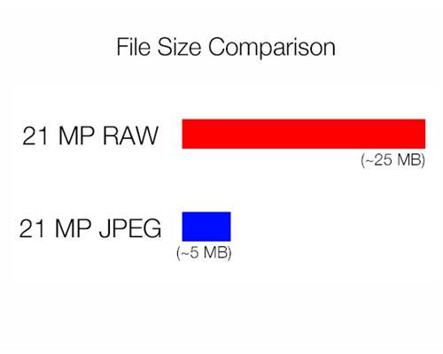 Tại sao nên chọn ảnh JPG thay cho RAW?