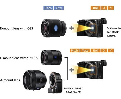 Những sự khác biệt giữa Sony a6500 và Fujifilm X-T2 (Phần II)