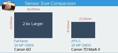 So sánh máy ảnh Canon 6D và Canon 7D Mark II