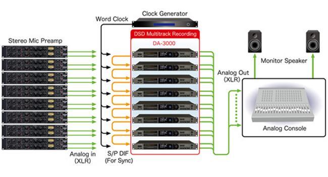 Âm thanh DSD – định dạng âm thanh phân giải cao