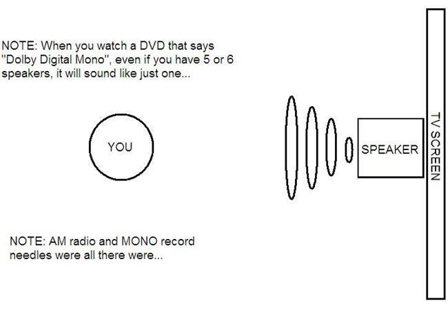 Phân biệt các khái niệm âm thanh Mono, Stereo và Surround