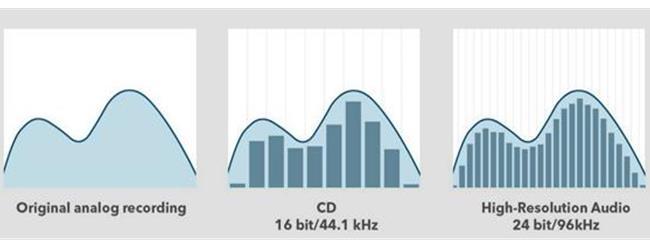 Những đặc tính quan trọng của một dàn âm thanh chuẩn