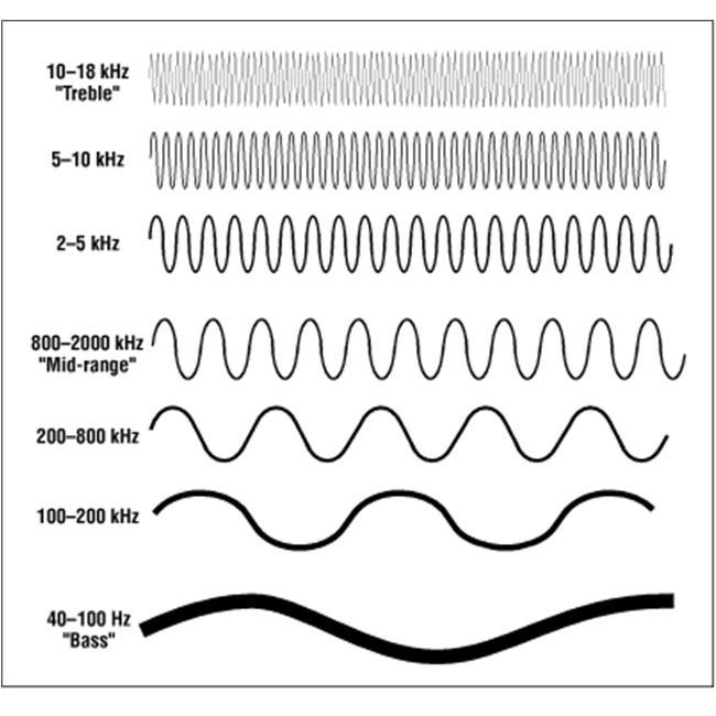 Bass- Mid – Treble: 3 dải tần cơ bản của âm thanh