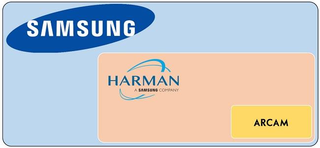 Arcam bị mua lại bởi Harman, một bộ phận của Samsung