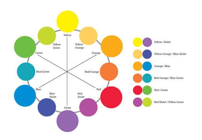 Học hỏi các nhà làm phim về cách phối màu cơ bản