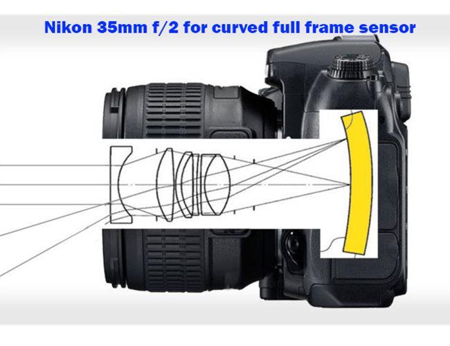 Nikon đang sản xuất ống kính 35mm f/2 cho… cảm biến cong Full-frame