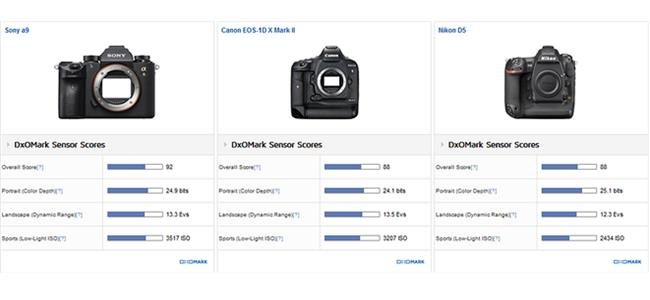 Máy ảnh Sony A9 có điểm cảm biến vượt xa Canon và Nikon