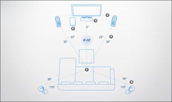 Cách thiết lập dàn âm thanh Samsung Surround