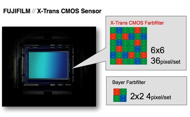 Máy ảnh Fujifilm X-S10 tích hợp cảm biến X-Trans CMOS 26 MP