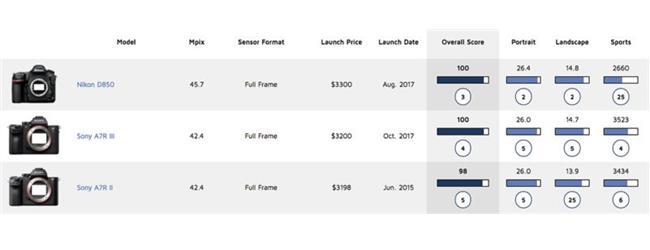 Sony A7R Marrk III đạt mốc 100 điểm DOX Mark trở thành máy Mirrorless đầu bảng
