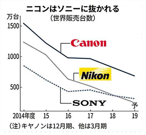 Sony chiếm vị trí thứ 2 trên thị trường máy ảnh, đẩy Nikon xuống thứ 3 sony chiem vi tri thu 2 tren thi truong may anh Binhminhdigital 1