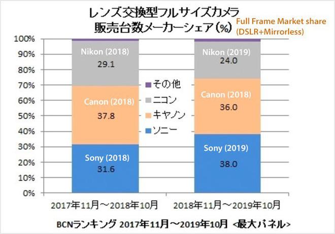 Sony chiếm vị trí thứ 2 trên thị trường máy ảnh, đẩy Nikon xuống thứ 3 sony chiem vi tri thu 2 tren thi truong may anh Binhminhdigital 3